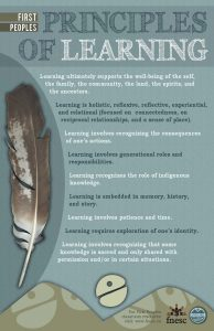 PUB-LFP-POSTER-Principles-of-Learning-First-Peoples-poster-11x17